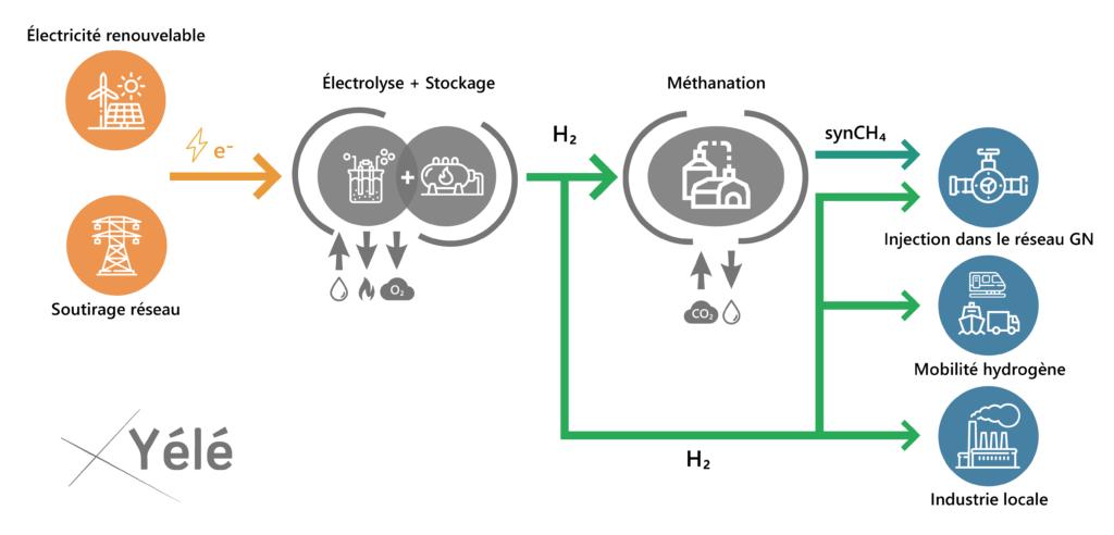 Yélé a développé un outil d'optimisation technico-économique des projets Power-to-X, qui permet d'analyser plusieurs scénarios de valorisation du H2 et du méthane de synthèse. Les différentes chaînes de valeurs modélisées dans l'outil sont comme suit.