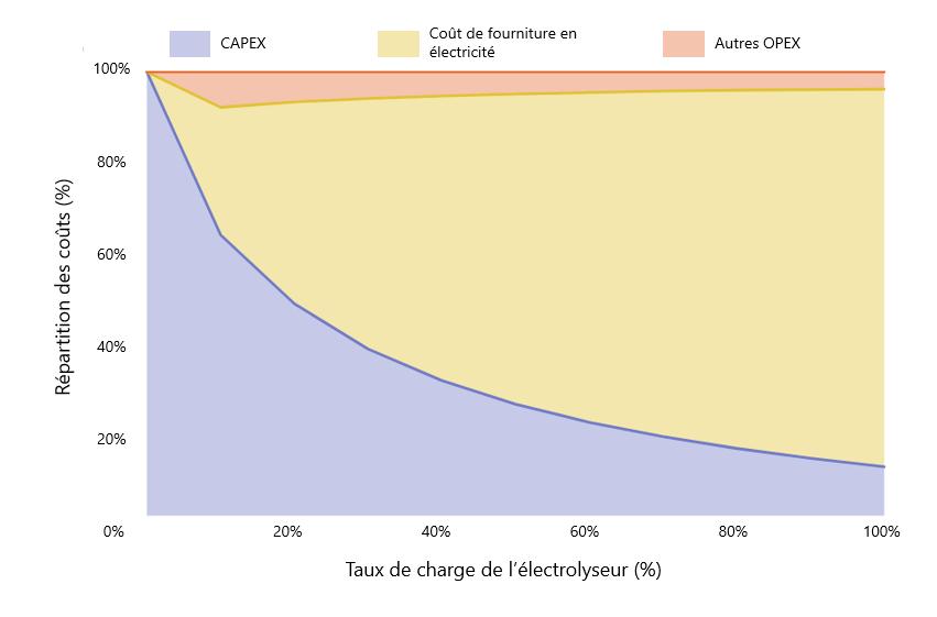 La structure des coûts d'un projet hydrogène produit par électrolyse d'électricité renouvelable
