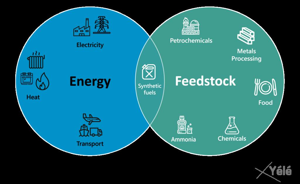 Applications de l'hydrogène en tant que matière première ou comme vecteur énergétique (Source : Yélé Consulting)