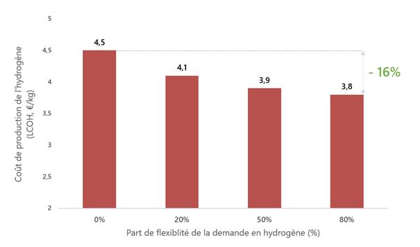 Influence de la flexibilité de la demande sur la rentabilité d'un projet P2G