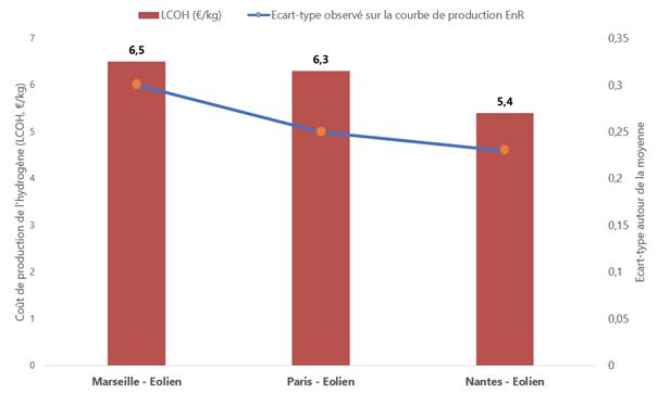 Influence de l'intermittence de la source d'EnR sur la rentabilité d'un projet P2G